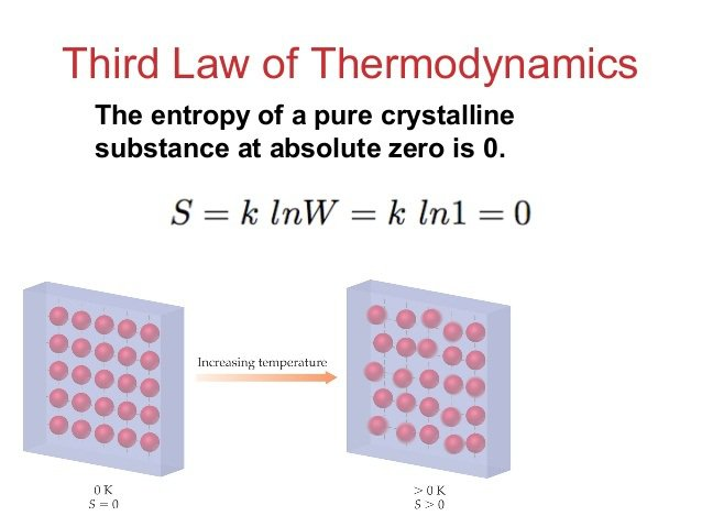 the second law of thermodynamics vs the theory of evolution The second law of thermodynamics is a powerful imperative that  likewise, the  theory of evolution by natural selection, ie 'take the fittest unit', rationalizes  various biological courses  μk and the projection of dissipation v.